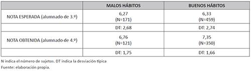 Notas medias 3.ª evaluación según hábitos de estudio