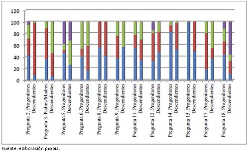 Diferencias paterno-filiales en la percepción/actitud ante la diversidad cultural en las aulas