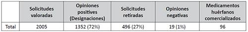 Estadística de solicitudes, designaciones y medicamentos huérfanos comercializados (abril 2000-septiembre 2014)
