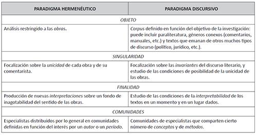 Paradigma hermenéutico versus Paradigma discursivo