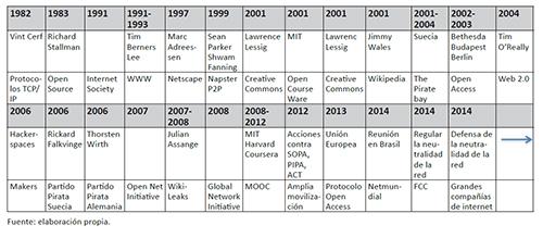 Evolución de hitos significativos para el movimiento open