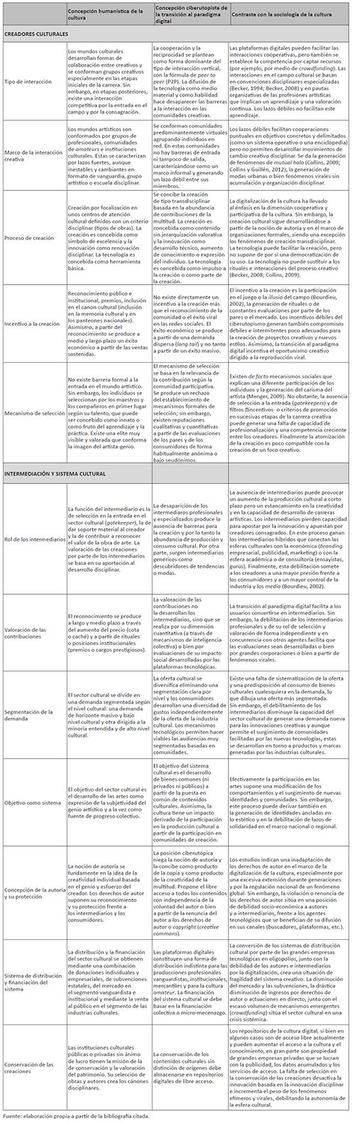 Concepción humanística de la cultura, concepción ciberutopista de la transición digital y contraste desde la sociología de la cultura