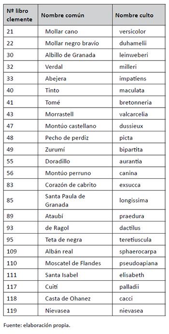 Variedades incluidas en el ensayo de Clemente que no tienen pliego en el herbario