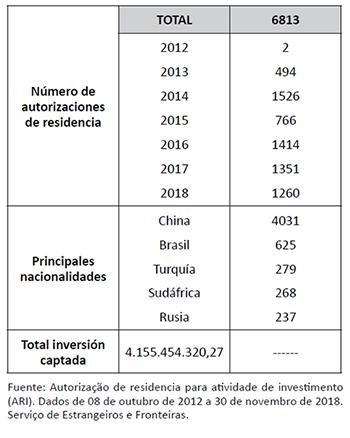 Evolución de las autorizaciones de residencia para inversores en Portugal