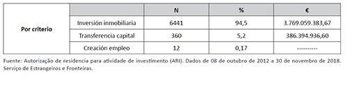 Criterios de concesión de autorizaciones de residencia para inversores en Portugal.