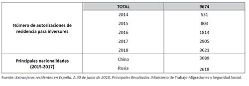 Evolución de las autorizaciones de residencia para inversores en España
