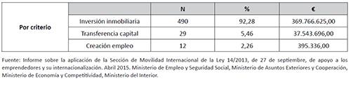 Criterios de concesión de autorizaciones de residencia para inversores en España