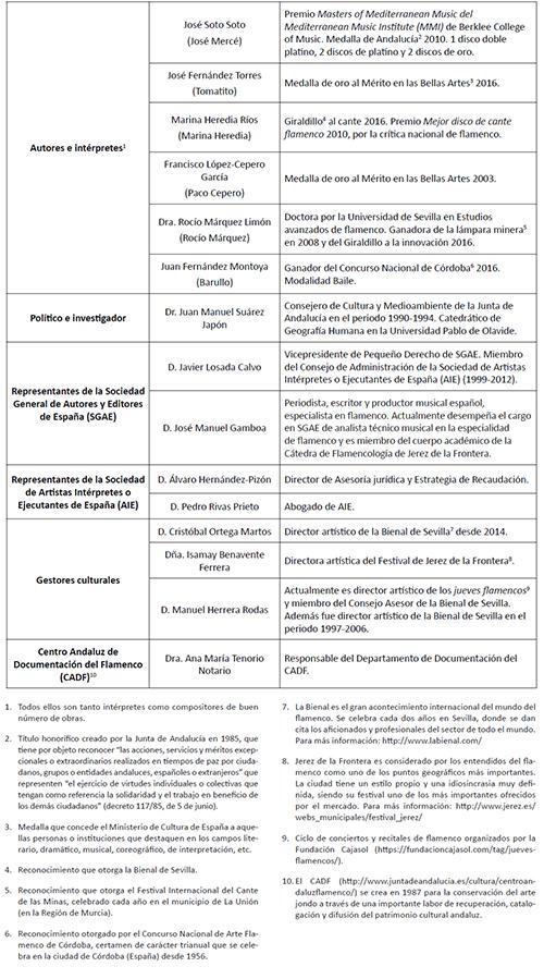 Composición del panel de expertos entrevistados