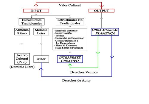 Proceso de creación de la obra musical flamenca.