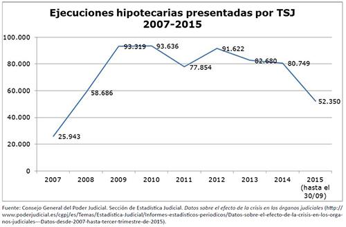 Evolución de las ejecuciones hipotecarias presentadas por el Tribunal Superior de Justicia (TSJ). Período 2007-2015