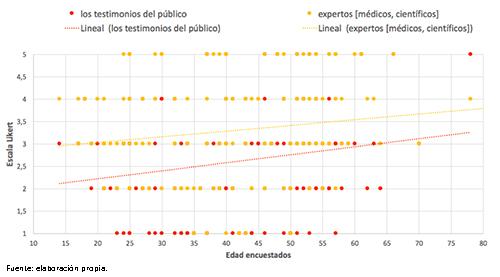 Diagrama de dispersión: correlación entre la edad y el nivel de valoración de la calidad informativa