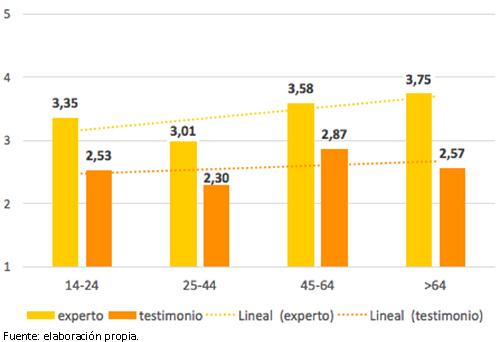 Correlación entre el segmento de edad y el nivel de valoración de la calidad informativa de los expertos y de los testimonios