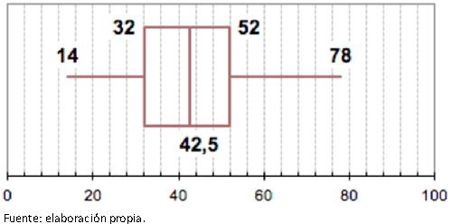 Distribución por edad de la muestra encuestada