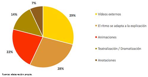 Utilidad de los audiovisuales empleados para explicar los conceptos científicos