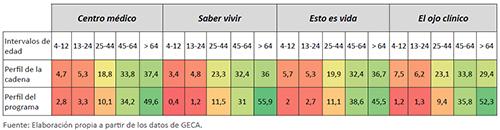 Segmentación de la audiencia en porcentaje en función de la edad