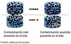 Definición del proceso estocástico de los planes de muestreo y su influencia sobre la detección de lotes contaminados