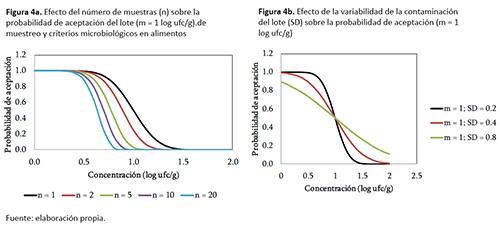Curvas características de operación que evalúan la eficiencia de la implementación de planes de muestreo y criterios microbiológicos en alimentos