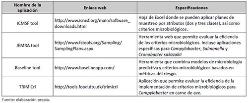 Resumen de las principales herramientas informáticas existentes para la evaluación de los criterios microbiológicos en alimentos
