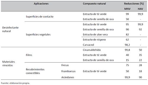 Uso de compuestos naturales en diferentes aplicaciones industriales para el control de virus entéricos