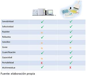 Comparación cualitativa de las prestaciones analíticas de los métodos cromatográficos y de las técnicas inmunoanalíticas