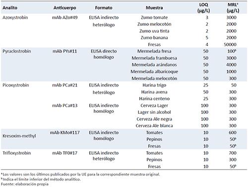 Ejemplos de inmunoensayos validados para el análisis de fungicidas estrobilurínicos en alimentos