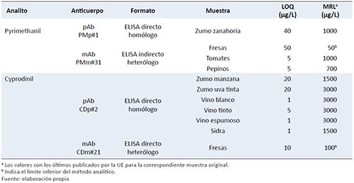 Ejemplos de inmunoensayos validados para el análisis de fungicidas anilinopirimidínicos en alimentos
