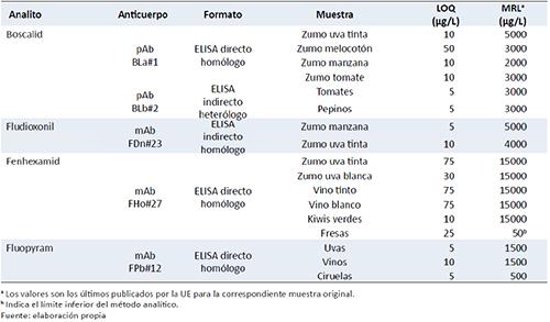 Ejemplos de inmunoensayos validados para el análisis de fungicidas de diferentes familias en alimentos