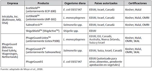 Productos a base de bacteriófagos aprobados para su aplicación en frutas y hortalizas
