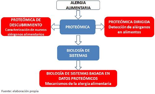 Principales áreas proteómicas y de biología de sistemas para el estudio de la alergia alimentaria